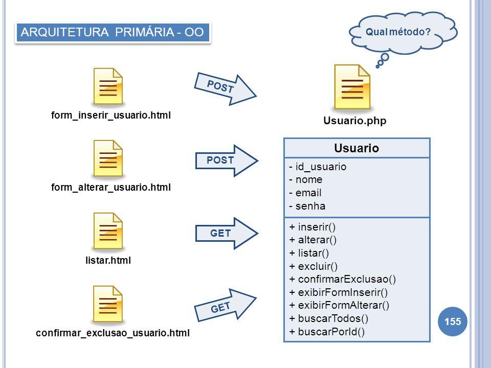 155 POST form_alterar_usuario.html ARQUITETURA PRIMÁRIA - OO POST form_inserir_usuario.html GET listar.html GET confirmar_exclusao_usuario.html Usuari