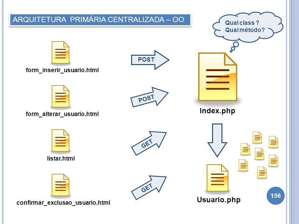 156 POST ARQUITETURA PRIMÁRIA CENTRALIZADA – OO POST GET Index.php Usuario.php form_alterar_usuario.htmlform_inserir_usuario.htmllistar.htmlconfirmar_