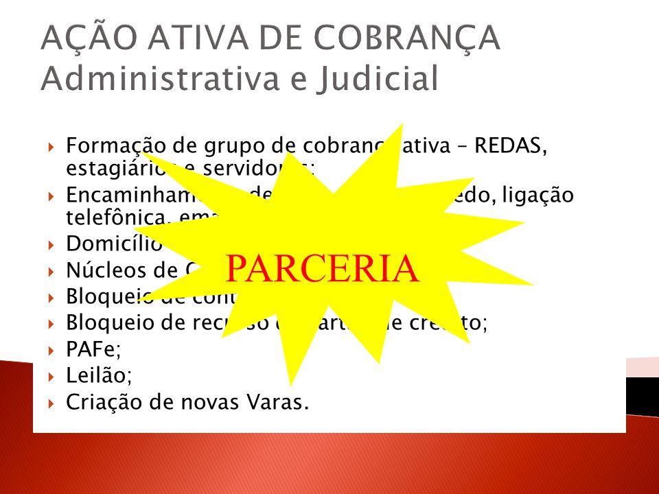 AÇÃO ATIVA DE COBRANÇA Administrativa e Judicial Formação de grupo de cobrança ativa – REDAS, estagiários e servidores; Encaminhamento de mala direta,