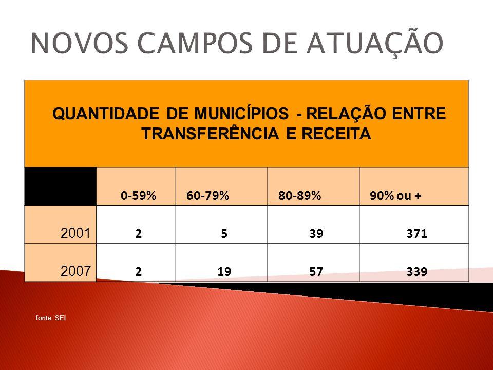 NOVOS CAMPOS DE ATUAÇÃO QUANTIDADE DE MUNICÍPIOS - RELAÇÃO ENTRE TRANSFERÊNCIA E RECEITA 0-59%60-79%80-89%90% ou + 2001 2539371 2007 21957339 fonte: SEI