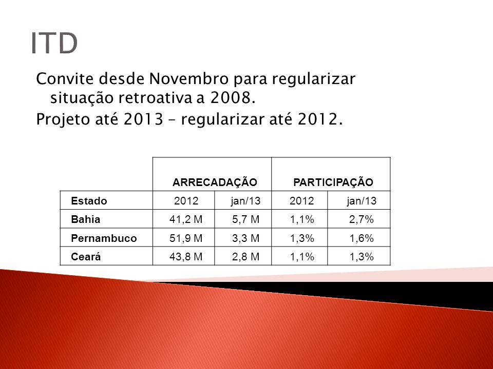 ITD Convite desde Novembro para regularizar situação retroativa a 2008. Projeto até 2013 – regularizar até 2012. ARRECADAÇÃOPARTICIPAÇÃO Estado2012jan