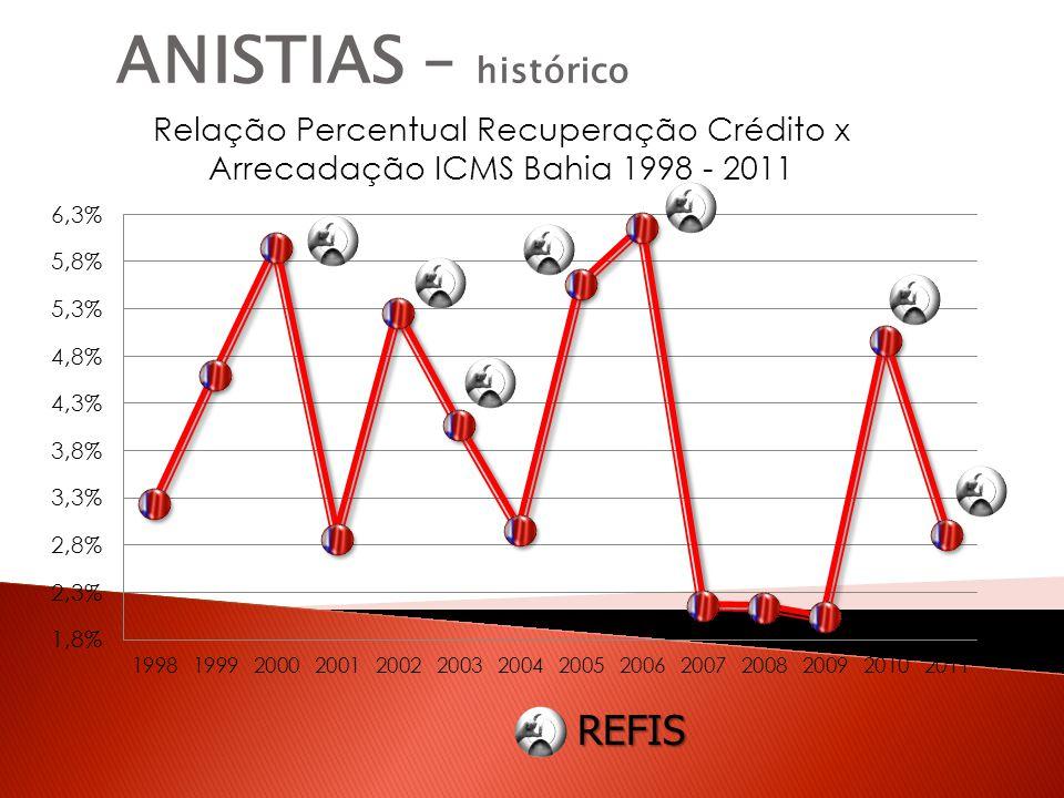 REFIS ANISTIAS – histórico