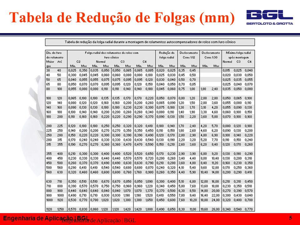 Engenharia de Aplicação | BGL 5 Tabela de Redução de Folgas (mm)