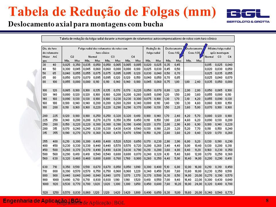 Engenharia de Aplicação | BGL 8 Tabela de Redução de Folgas (mm) Deslocamento axial para montagens com bucha