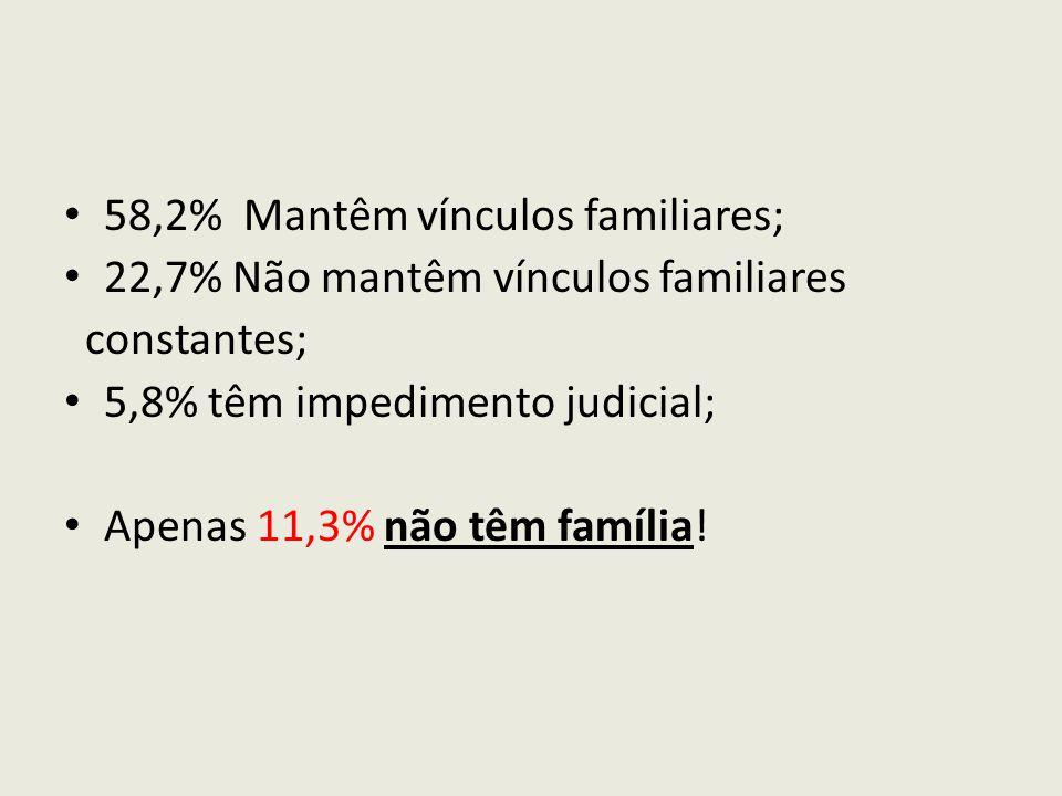 58,2% Mantêm vínculos familiares; 22,7% Não mantêm vínculos familiares constantes; 5,8% têm impedimento judicial; Apenas 11,3% não têm família!