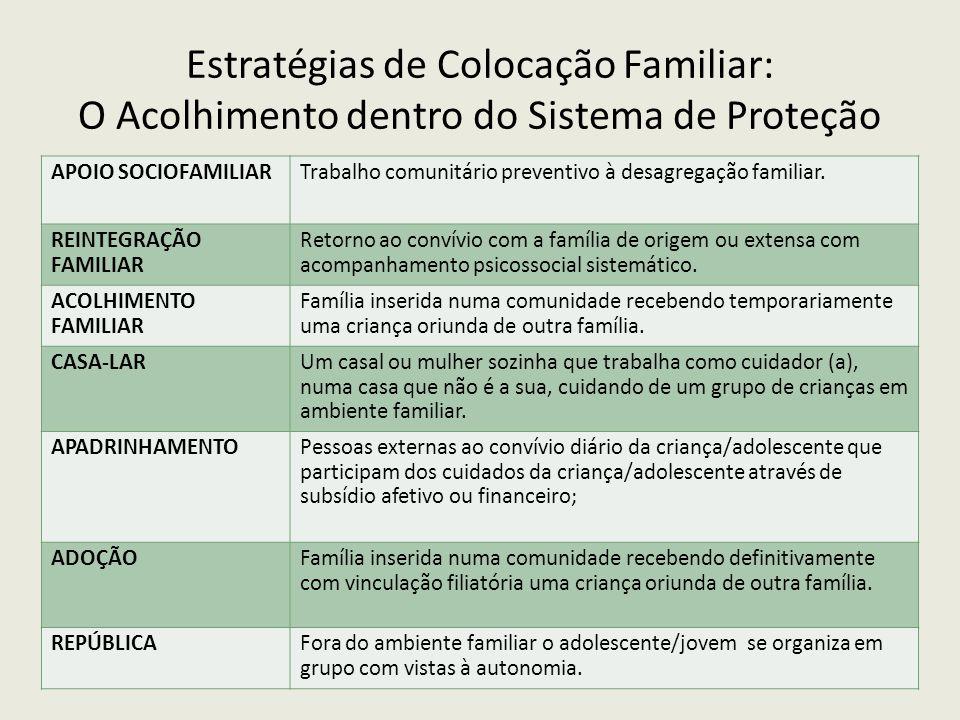 APOIO SOCIOFAMILIARTrabalho comunitário preventivo à desagregação familiar. REINTEGRAÇÃO FAMILIAR Retorno ao convívio com a família de origem ou exten
