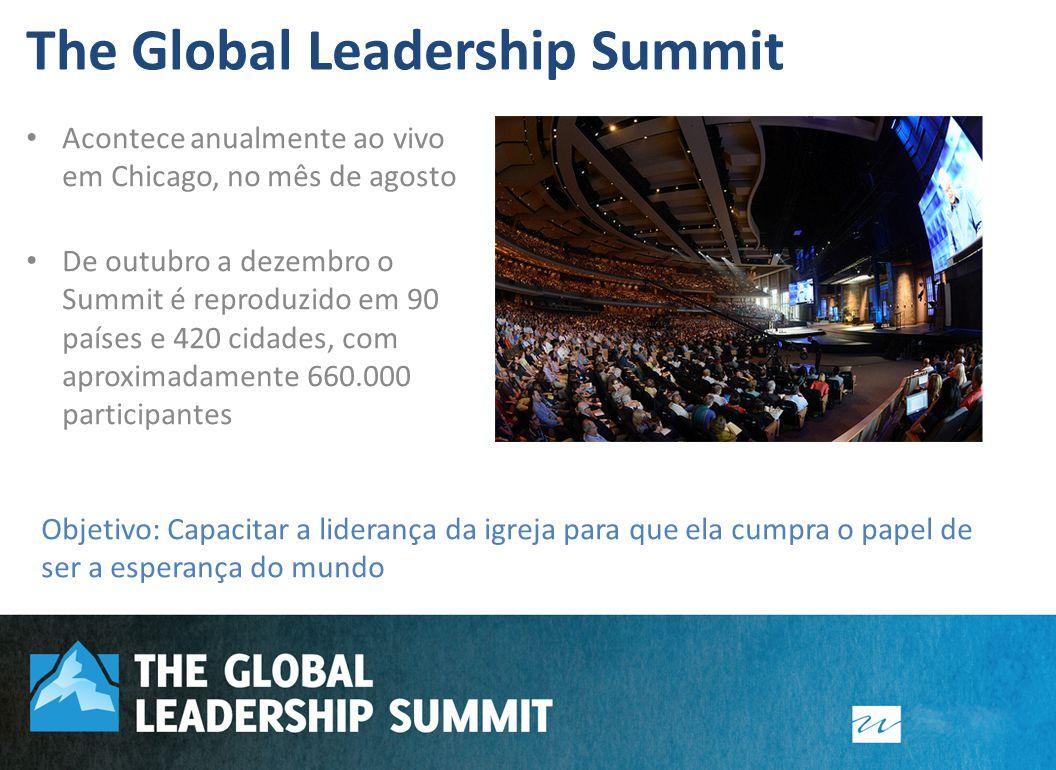 Acontece anualmente ao vivo em Chicago, no mês de agosto De outubro a dezembro o Summit é reproduzido em 90 países e 420 cidades, com aproximadamente