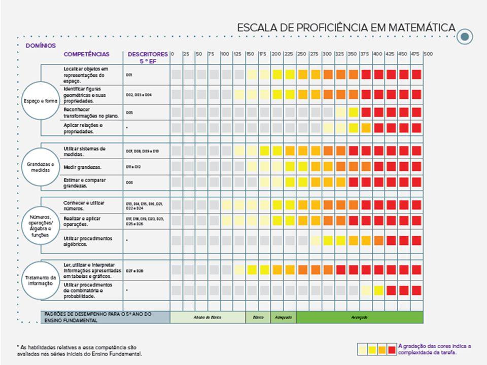Escala de Proficiência A nossa régua para o desempenho @@@@@ INSERIR CÓPIA DA ESCALA @@@@@
