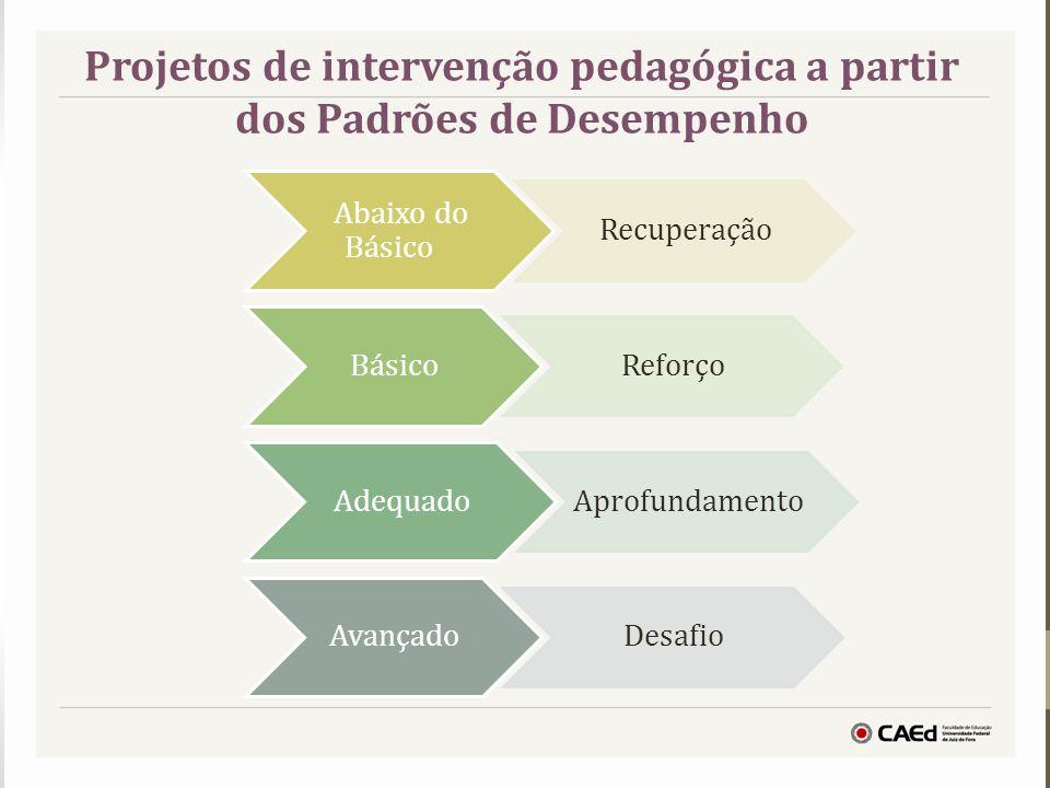 Abaixo do Básico Recuperação Básico Reforço Adequado Aprofundamento Avançado Desafio Projetos de intervenção pedagógica a partir dos Padrões de Desemp