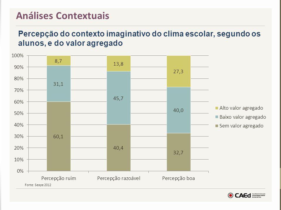 Percepção do contexto imaginativo do clima escolar, segundo os alunos, e do valor agregado Análises Contextuais Fonte: Seape 2012