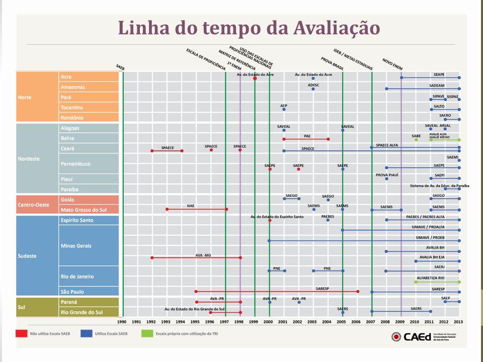 Sistemas Estaduais de Avaliação Desafios Maior participação dos gestores e professores nas discussões sobre apropriação e utilização dos resultados pelas escolas.