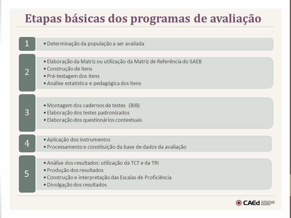 Etapas básicas dos programas de avaliação Determinação da população a ser avaliada 1 Elaboração da Matriz ou utilização da Matriz de Referência do SAE