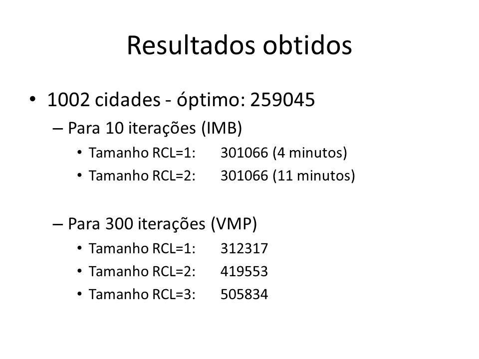 Resultados obtidos 1002 cidades - óptimo: 259045 – Para 10 iterações (IMB) Tamanho RCL=1:301066 (4 minutos) Tamanho RCL=2:301066 (11 minutos) – Para 3