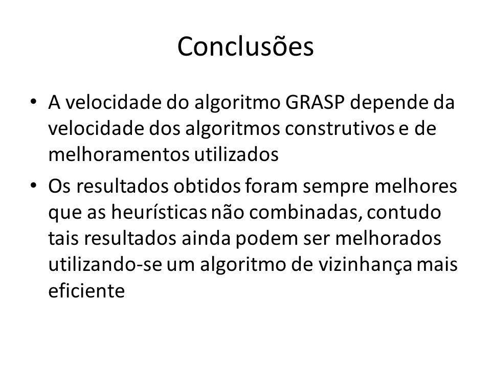 Conclusões A velocidade do algoritmo GRASP depende da velocidade dos algoritmos construtivos e de melhoramentos utilizados Os resultados obtidos foram