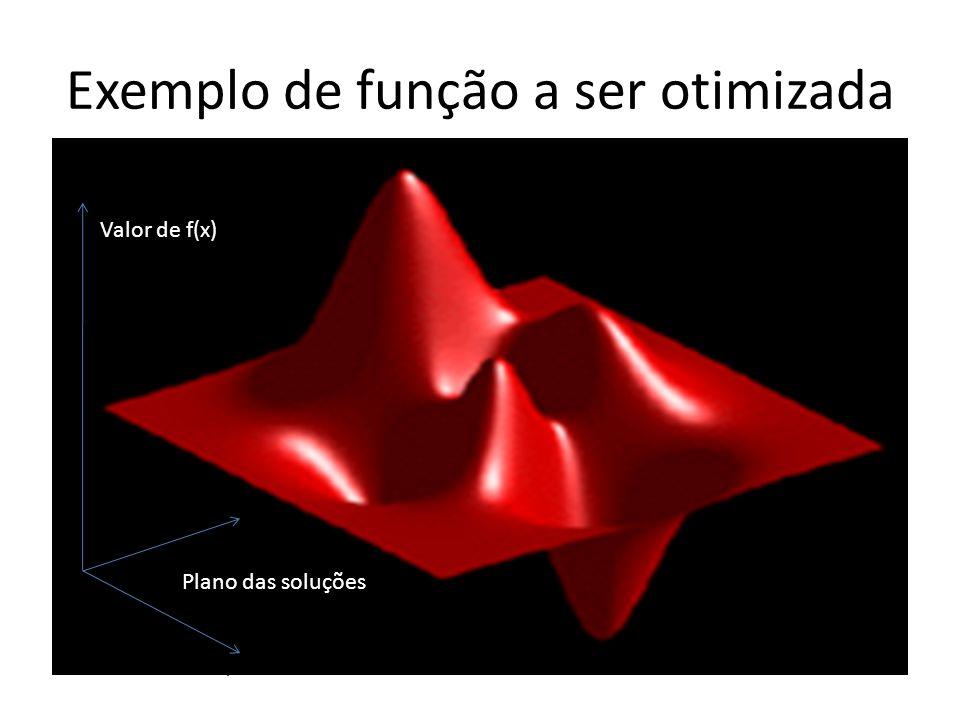 Exemplo de função a ser otimizada x y cost Valor de f(x) Plano das soluções