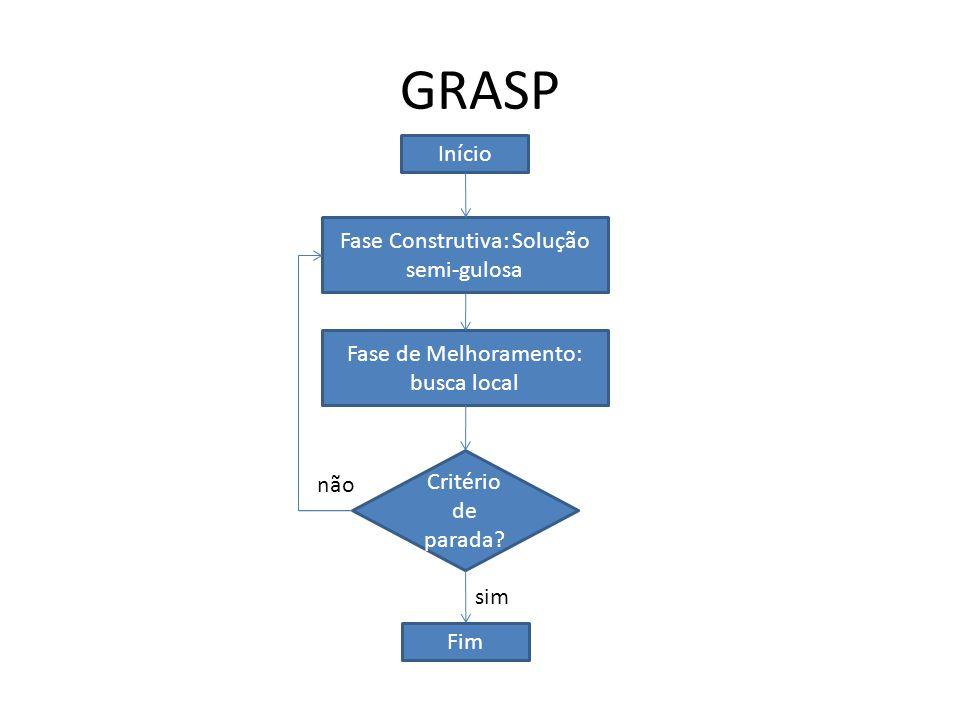 GRASP Fase Construtiva: Solução semi-gulosa Fase de Melhoramento: busca local Critério de parada? sim não Fim Início