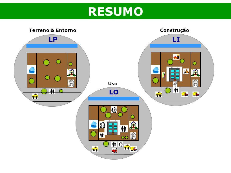 Construção RESUMO Uso Terreno & Entorno LPLI LO
