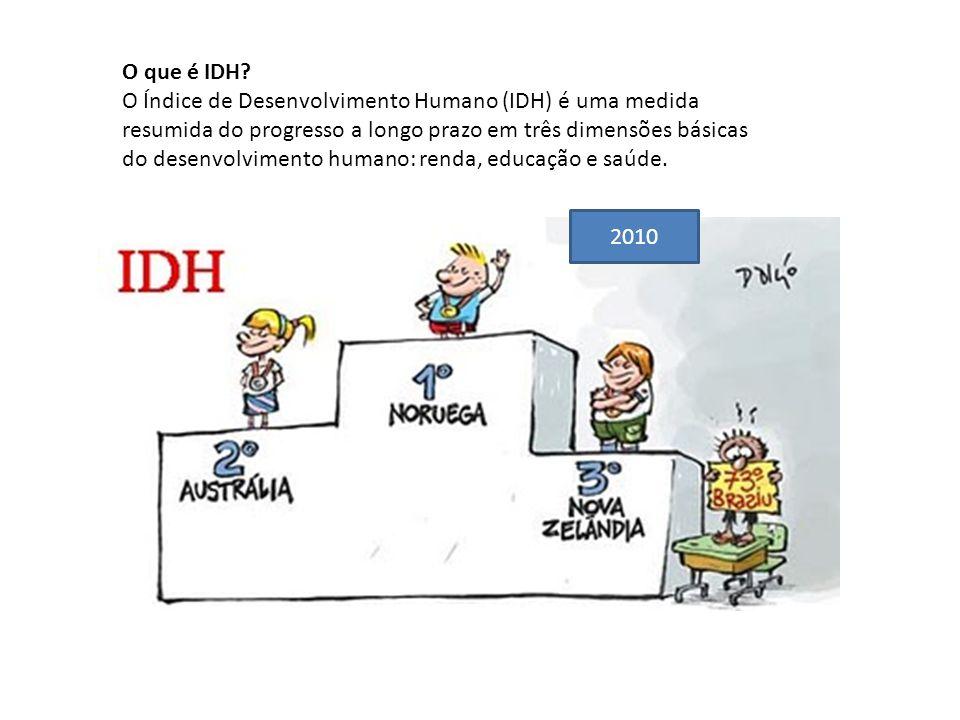 O que é IDH? O Índice de Desenvolvimento Humano (IDH) é uma medida resumida do progresso a longo prazo em três dimensões básicas do desenvolvimento hu