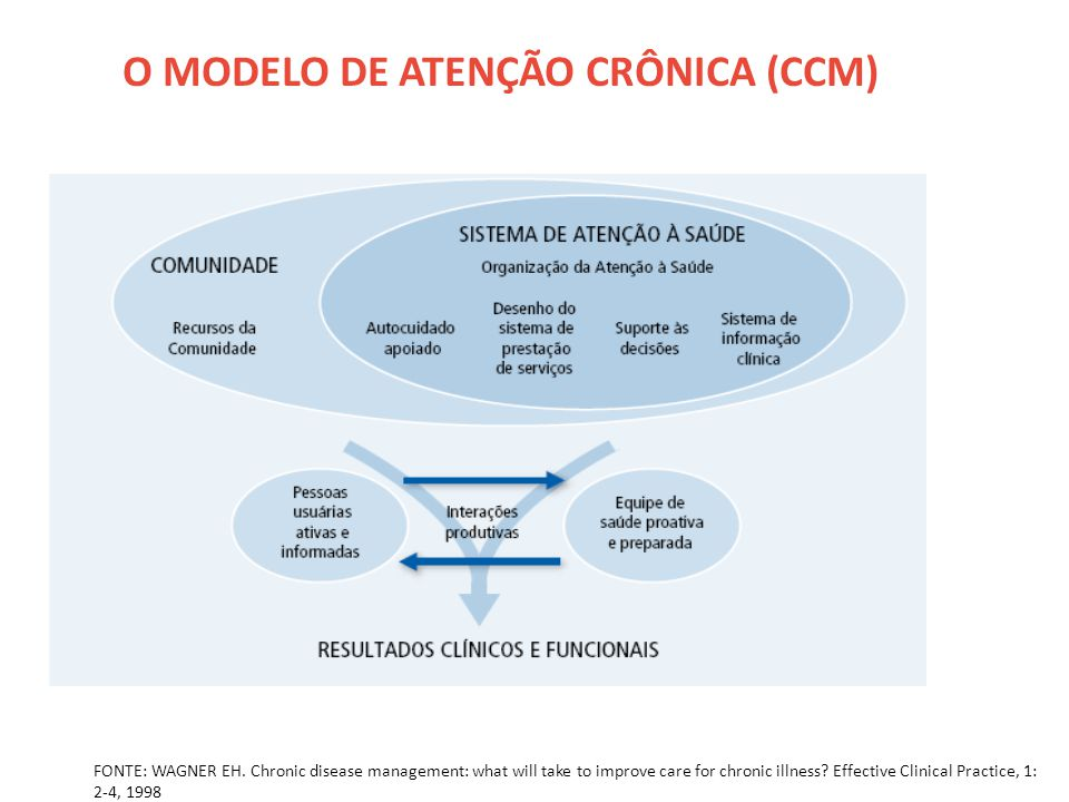 O MODELO DE ATENÇÃO CRÔNICA (CCM) FONTE: WAGNER EH. Chronic disease management: what will take to improve care for chronic illness? Effective Clinical