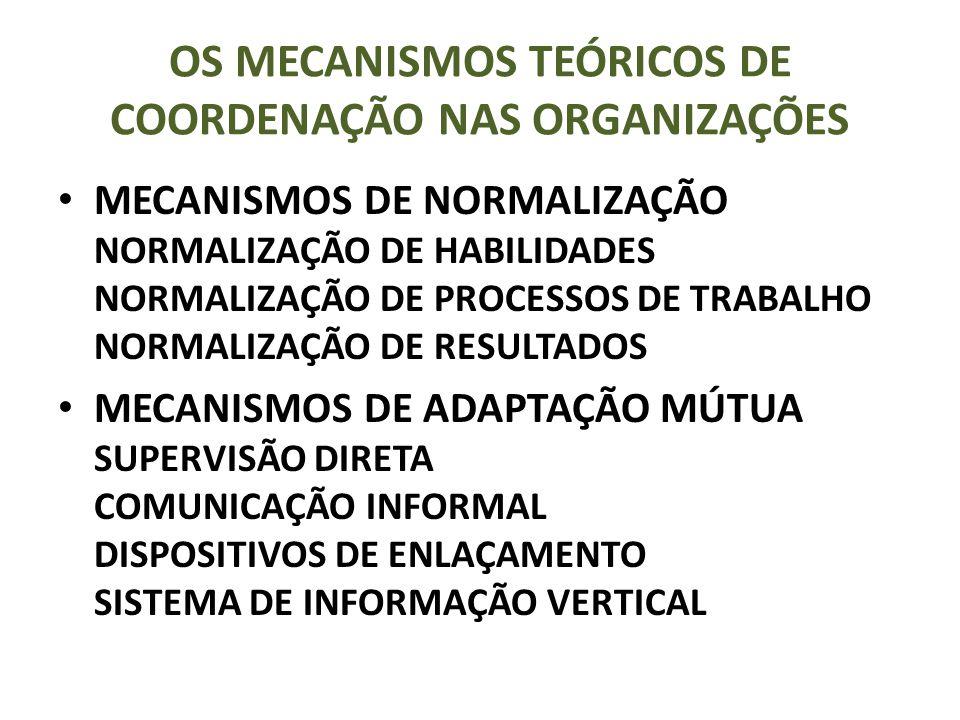 OS MECANISMOS TEÓRICOS DE COORDENAÇÃO NAS ORGANIZAÇÕES MECANISMOS DE NORMALIZAÇÃO NORMALIZAÇÃO DE HABILIDADES NORMALIZAÇÃO DE PROCESSOS DE TRABALHO NORMALIZAÇÃO DE RESULTADOS MECANISMOS DE ADAPTAÇÃO MÚTUA SUPERVISÃO DIRETA COMUNICAÇÃO INFORMAL DISPOSITIVOS DE ENLAÇAMENTO SISTEMA DE INFORMAÇÃO VERTICAL