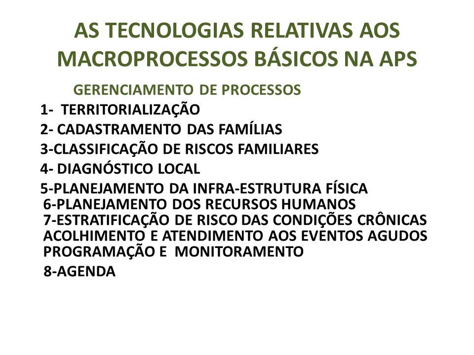 AS TECNOLOGIAS RELATIVAS AOS MACROPROCESSOS BÁSICOS NA APS GERENCIAMENTO DE PROCESSOS 1- TERRITORIALIZAÇÃO 2- CADASTRAMENTO DAS FAMÍLIAS 3-CLASSIFICAÇÃO DE RISCOS FAMILIARES 4- DIAGNÓSTICO LOCAL 5-PLANEJAMENTO DA INFRA-ESTRUTURA FÍSICA 6-PLANEJAMENTO DOS RECURSOS HUMANOS 7-ESTRATIFICAÇÃO DE RISCO DAS CONDIÇÕES CRÔNICAS ACOLHIMENTO E ATENDIMENTO AOS EVENTOS AGUDOS PROGRAMAÇÃO E MONITORAMENTO 8-AGENDA