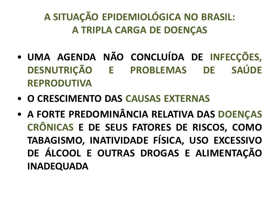 A SITUAÇÃO EPIDEMIOLÓGICA NO BRASIL: A TRIPLA CARGA DE DOENÇAS UMA AGENDA NÃO CONCLUÍDA DE INFECÇÕES, DESNUTRIÇÃO E PROBLEMAS DE SAÚDE REPRODUTIVA O CRESCIMENTO DAS CAUSAS EXTERNAS A FORTE PREDOMINÂNCIA RELATIVA DAS DOENÇAS CRÔNICAS E DE SEUS FATORES DE RISCOS, COMO TABAGISMO, INATIVIDADE FÍSICA, USO EXCESSIVO DE ÁLCOOL E OUTRAS DROGAS E ALIMENTAÇÃO INADEQUADA