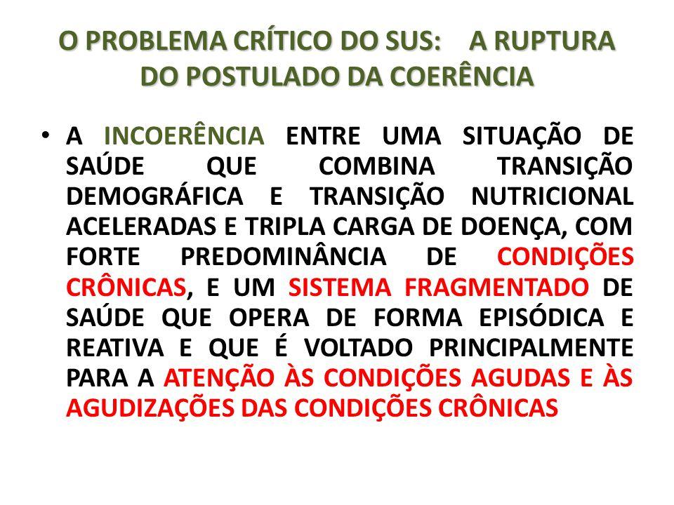 O PROBLEMA CRÍTICO DO SUS: A RUPTURA DO POSTULADO DA COERÊNCIA A INCOERÊNCIA ENTRE UMA SITUAÇÃO DE SAÚDE QUE COMBINA TRANSIÇÃO DEMOGRÁFICA E TRANSIÇÃO NUTRICIONAL ACELERADAS E TRIPLA CARGA DE DOENÇA, COM FORTE PREDOMINÂNCIA DE CONDIÇÕES CRÔNICAS, E UM SISTEMA FRAGMENTADO DE SAÚDE QUE OPERA DE FORMA EPISÓDICA E REATIVA E QUE É VOLTADO PRINCIPALMENTE PARA A ATENÇÃO ÀS CONDIÇÕES AGUDAS E ÀS AGUDIZAÇÕES DAS CONDIÇÕES CRÔNICAS