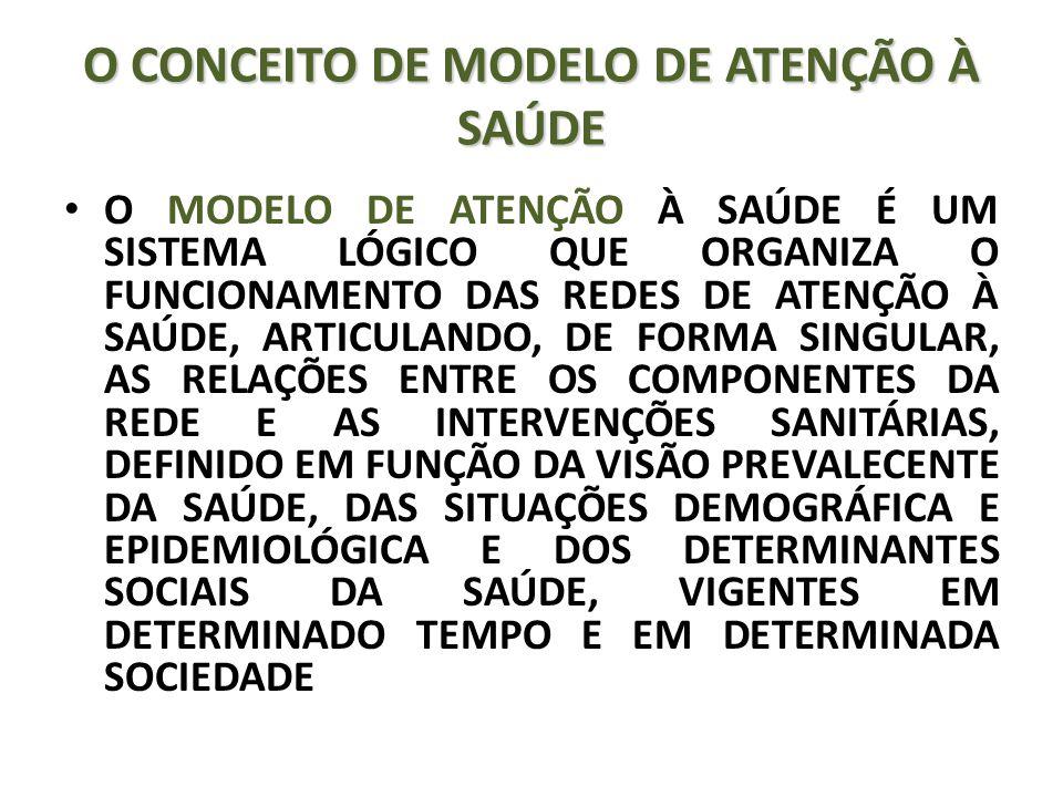 O CONCEITO DE MODELO DE ATENÇÃO À SAÚDE O MODELO DE ATENÇÃO À SAÚDE É UM SISTEMA LÓGICO QUE ORGANIZA O FUNCIONAMENTO DAS REDES DE ATENÇÃO À SAÚDE, ARTICULANDO, DE FORMA SINGULAR, AS RELAÇÕES ENTRE OS COMPONENTES DA REDE E AS INTERVENÇÕES SANITÁRIAS, DEFINIDO EM FUNÇÃO DA VISÃO PREVALECENTE DA SAÚDE, DAS SITUAÇÕES DEMOGRÁFICA E EPIDEMIOLÓGICA E DOS DETERMINANTES SOCIAIS DA SAÚDE, VIGENTES EM DETERMINADO TEMPO E EM DETERMINADA SOCIEDADE