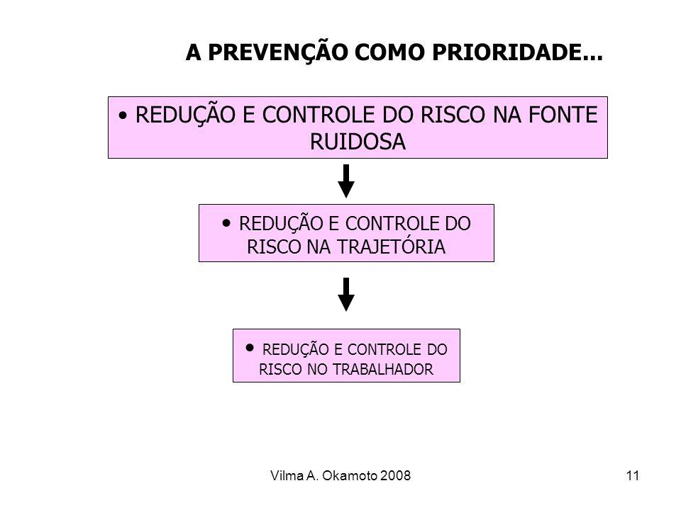 Vilma A. Okamoto 200811 A PREVENÇÃO COMO PRIORIDADE... REDUÇÃO E CONTROLE DO RISCO NA FONTE RUIDOSA REDUÇÃO E CONTROLE DO RISCO NA TRAJETÓRIA REDUÇÃO
