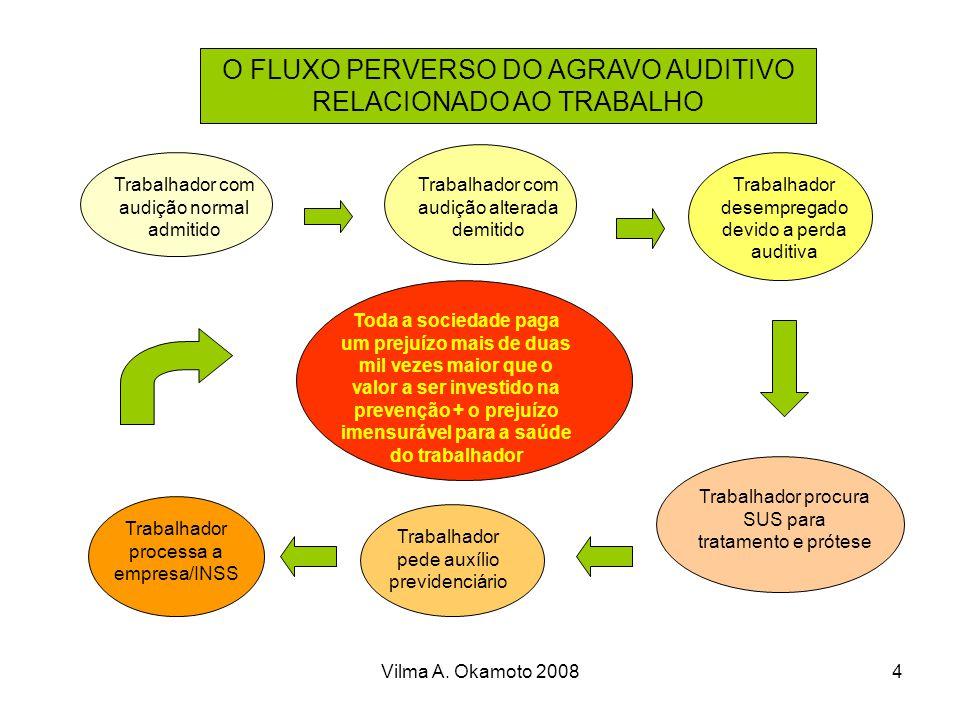 Vilma A.Okamoto 20085 O QUE SABEMOS SOBRE O RUÍDO...