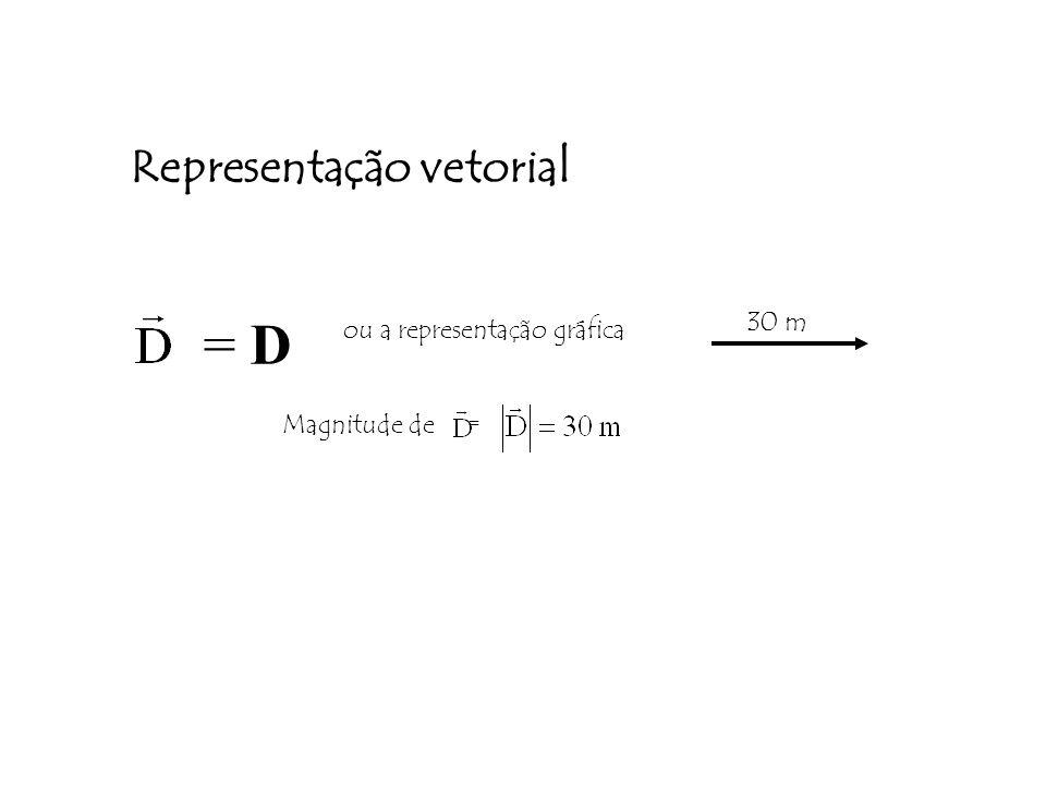 Representação vetorial = D ou a representação gráfica Magnitude de = 30 m