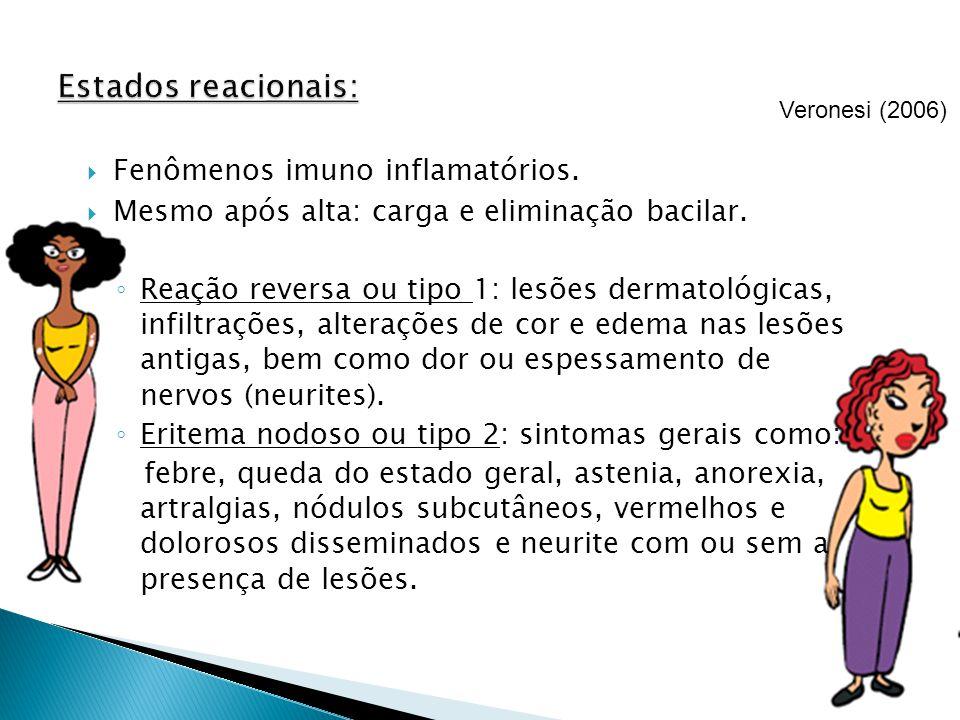 Fenômenos imuno inflamatórios. Mesmo após alta: carga e eliminação bacilar. Reação reversa ou tipo 1: lesões dermatológicas, infiltrações, alterações