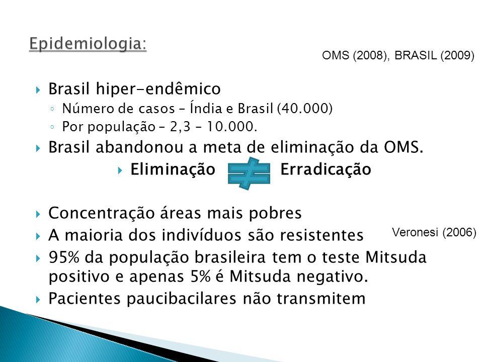 Brasil hiper-endêmico Número de casos – Índia e Brasil (40.000) Por população – 2,3 – 10.000. Brasil abandonou a meta de eliminação da OMS. Eliminação