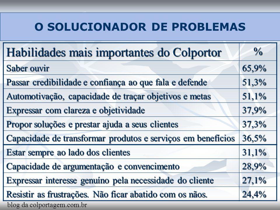 O SOLUCIONADOR DE PROBLEMAS Habilidades mais importantes do Colportor % Saber ouvir 65,9% Passar credibilidade e confiança ao que fala e defende 51,3%