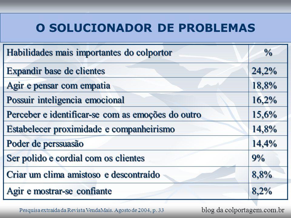 O SOLUCIONADOR DE PROBLEMAS Habilidades mais importantes do colportor % Expandir base de clientes 24,2% Agir e pensar com empatia 18,8% Possuir inteli
