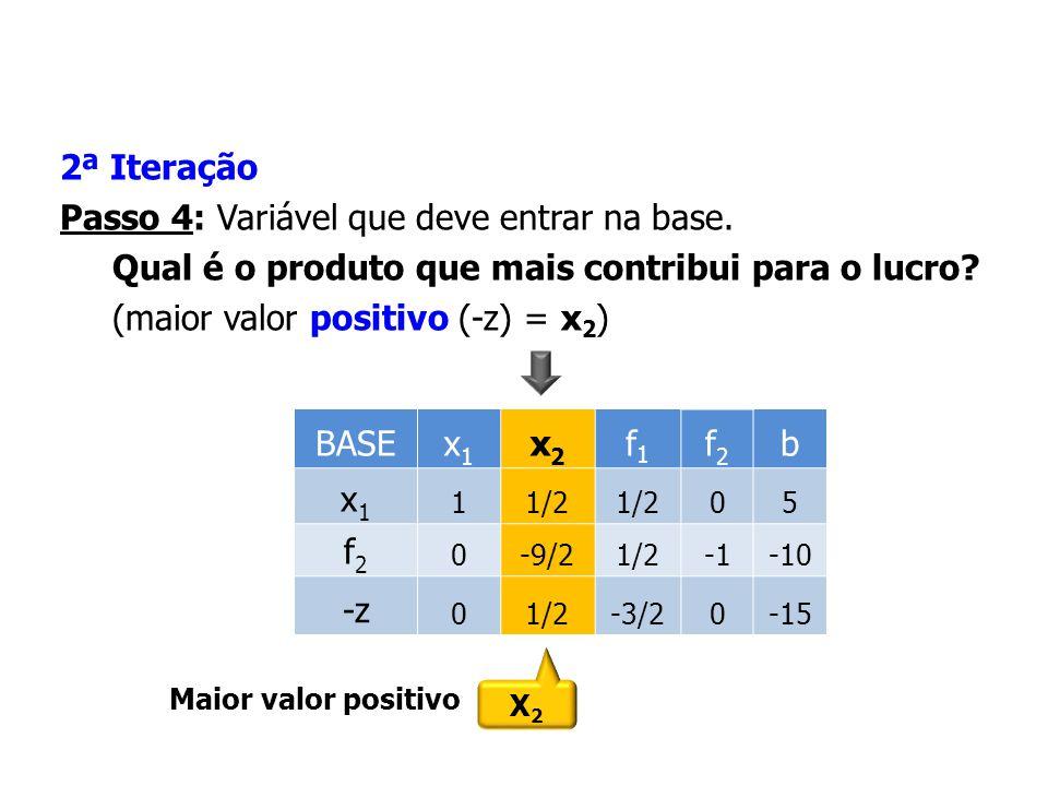 2ª Iteração Passo 4: Variável que deve entrar na base. Qual é o produto que mais contribui para o lucro? (maior valor positivo (-z) = x 2 ) X2X2 Maior