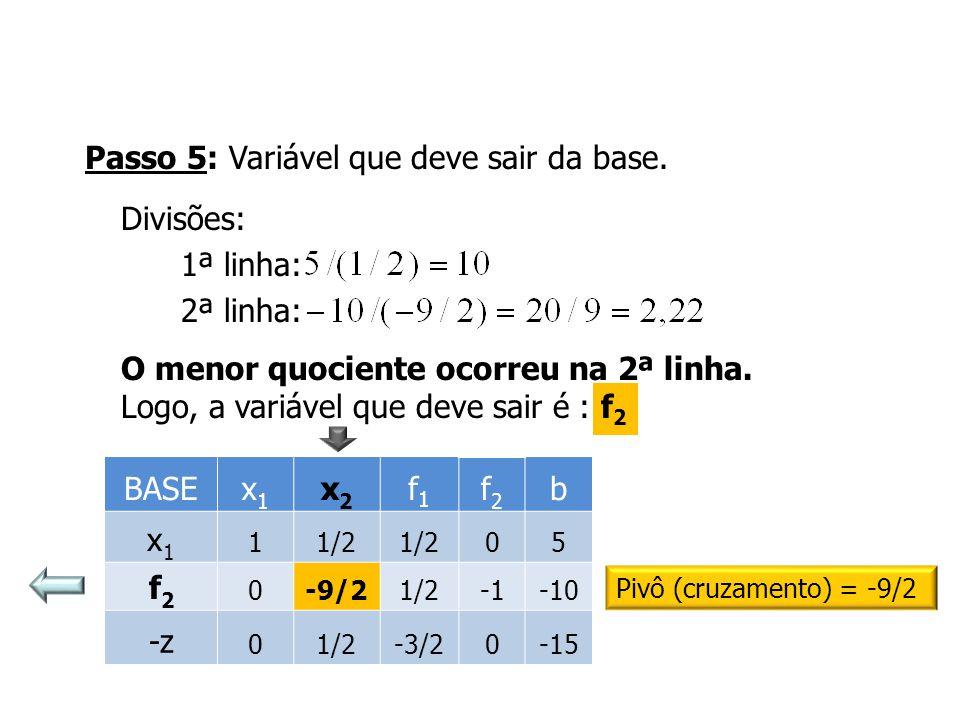 Passo 5: Variável que deve sair da base. Divisões: 1ª linha: 2ª linha: O menor quociente ocorreu na 2ª linha. Logo, a variável que deve sair é : f 2 P