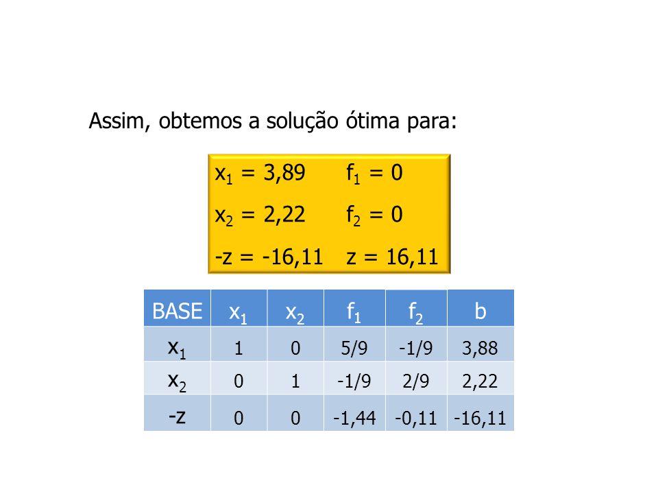 Assim, obtemos a solução ótima para: x 1 = 3,89f 1 = 0 x 2 = 2,22f 2 = 0 -z = -16,11z = 16,11 BASEx1x1 x2x2 f1f1 f2f2 b x1x1 105/9-1/93,88 x2x2 01-1/9