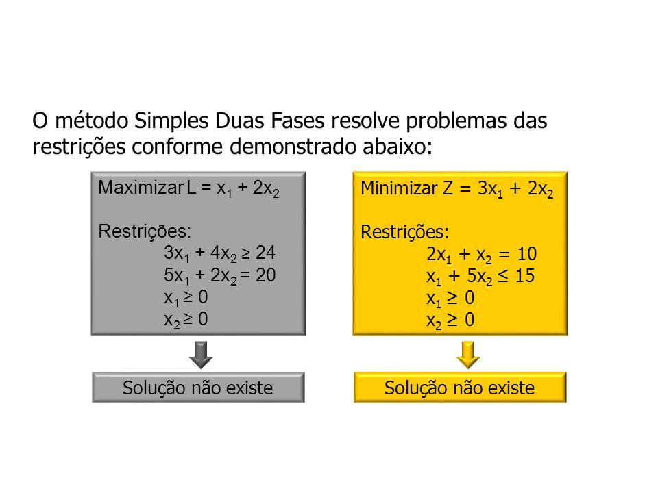 O método Simples Duas Fases resolve problemas das restrições conforme demonstrado abaixo: Maximizar L = x 1 + 2x 2 Restrições: 3x 1 + 4x 2 24 5x 1 + 2