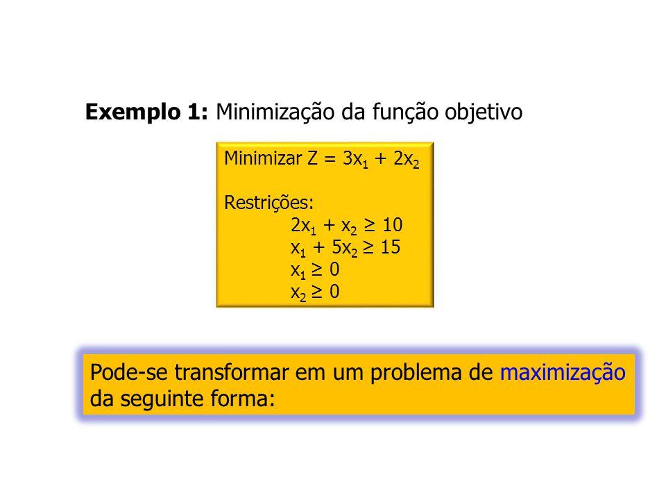 Minimizar Z = 3x 1 + 2x 2 Restrições: 2x 1 + x 2 10 x 1 + 5x 2 15 x 1 0 x 2 0 Exemplo 1: Minimização da função objetivo Pode-se transformar em um prob