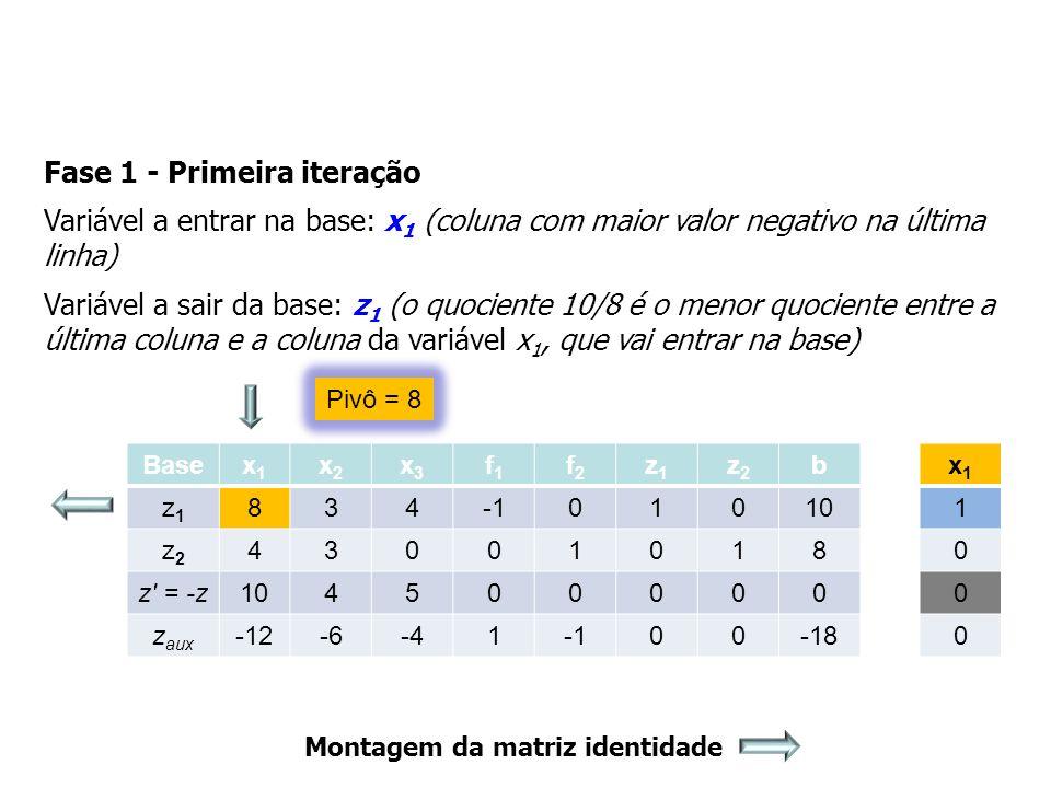 Fase 1 - Primeira iteração Variável a entrar na base: x 1 (coluna com maior valor negativo na última linha) Variável a sair da base: z 1 (o quociente