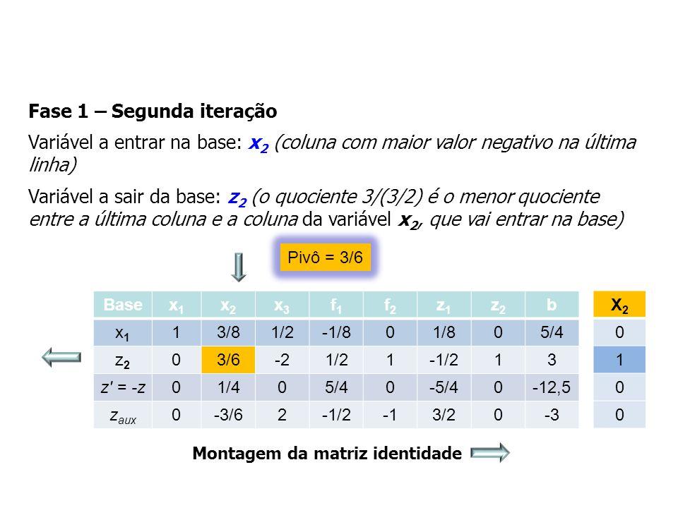 Fase 1 – Segunda iteração Variável a entrar na base: x 2 (coluna com maior valor negativo na última linha) Variável a sair da base: z 2 (o quociente 3