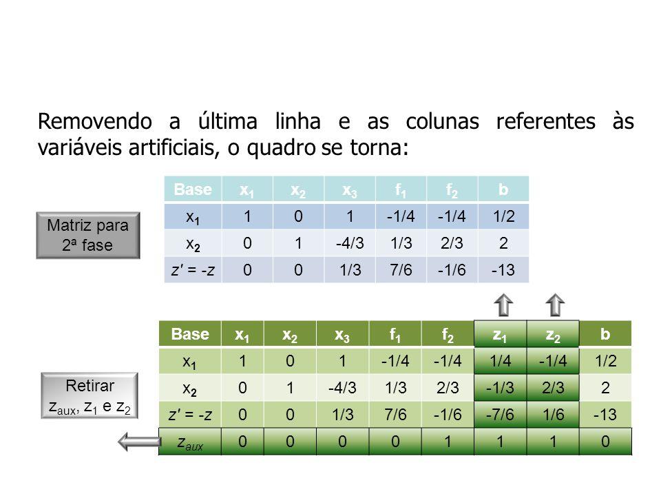 Removendo a última linha e as colunas referentes às variáveis artificiais, o quadro se torna: Basex1x1 x2x2 x3x3 f1f1 f2f2 z1z1 z2z2 b x1x1 101-1/4 1/