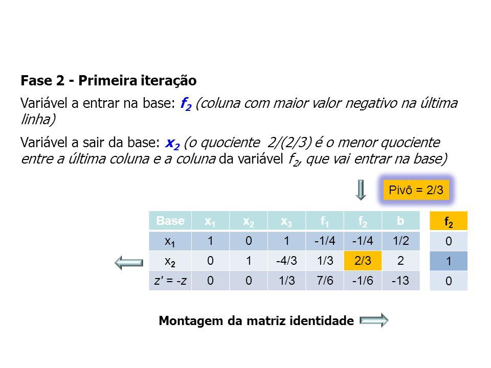 Fase 2 - Primeira iteração Variável a entrar na base: f 2 (coluna com maior valor negativo na última linha) Variável a sair da base: x 2 (o quociente