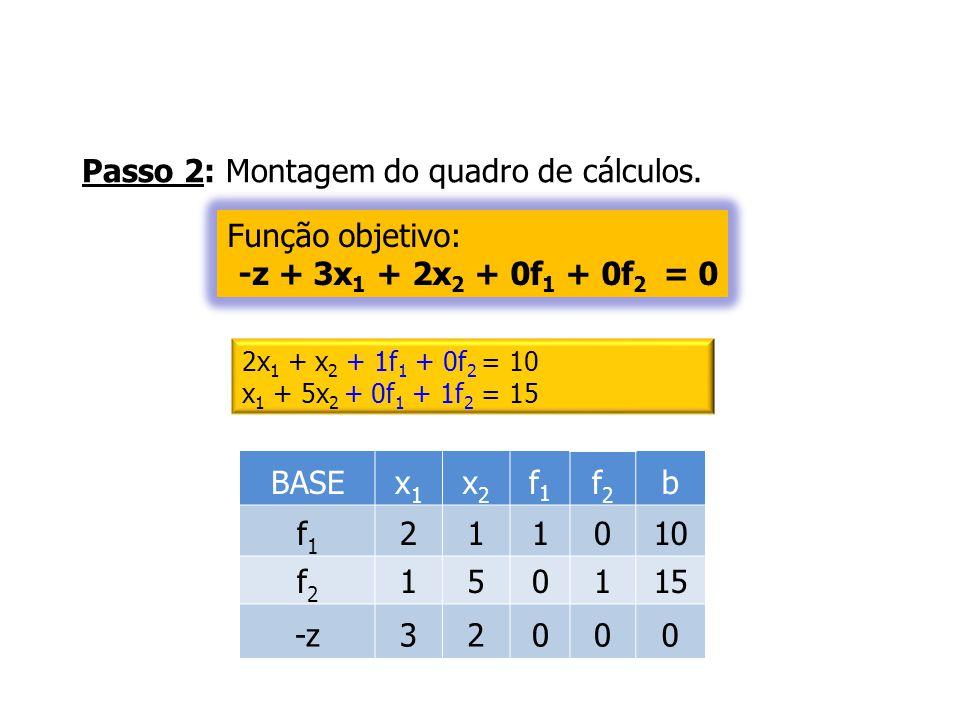 Passo 2: Montagem do quadro de cálculos. BASEx1x1 x2x2 f1f1 f2f2 b f1f1 211010 f2f2 150115 -z32000 2x 1 + x 2 + 1f 1 + 0f 2 = 10 x 1 + 5x 2 + 0f 1 + 1