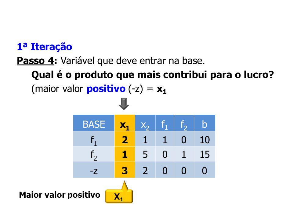 Quando a solução ótima for atingida, dois casos podem ocorrer: z aux = 0: neste caso foi obtida uma solução básica do problema original e o processo de solução deve continuar, desprezando-se as variáveis artificiais e os elementos da última linha.