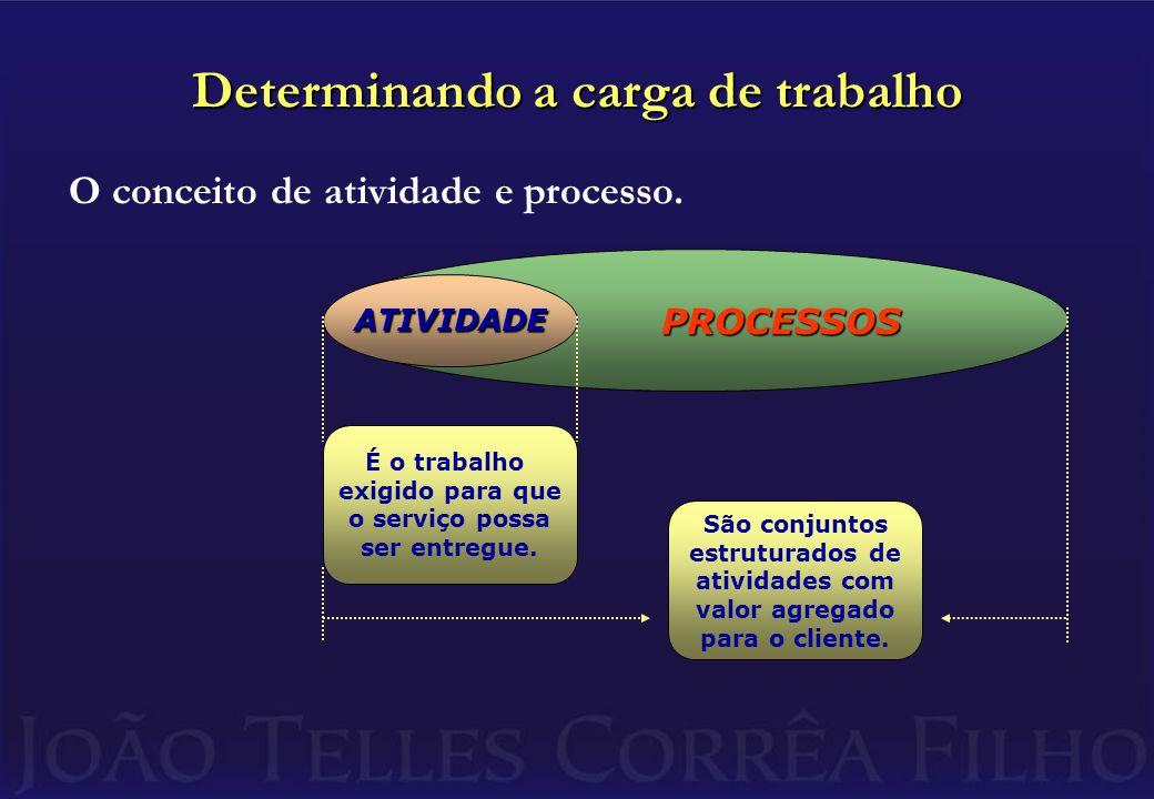 Determinando a carga de trabalho Para o cliente interessa o resultado do processo.