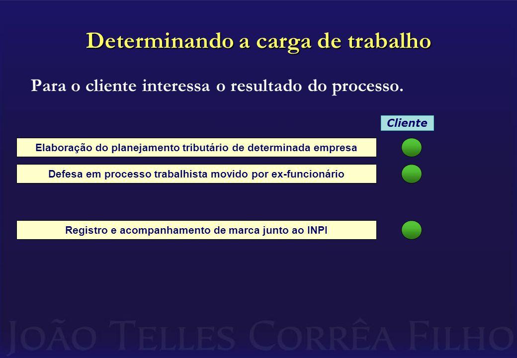 Tendo sido feita a composição do quadro para os próximos períodos, é possível calcular o índice esperado de produtividade.