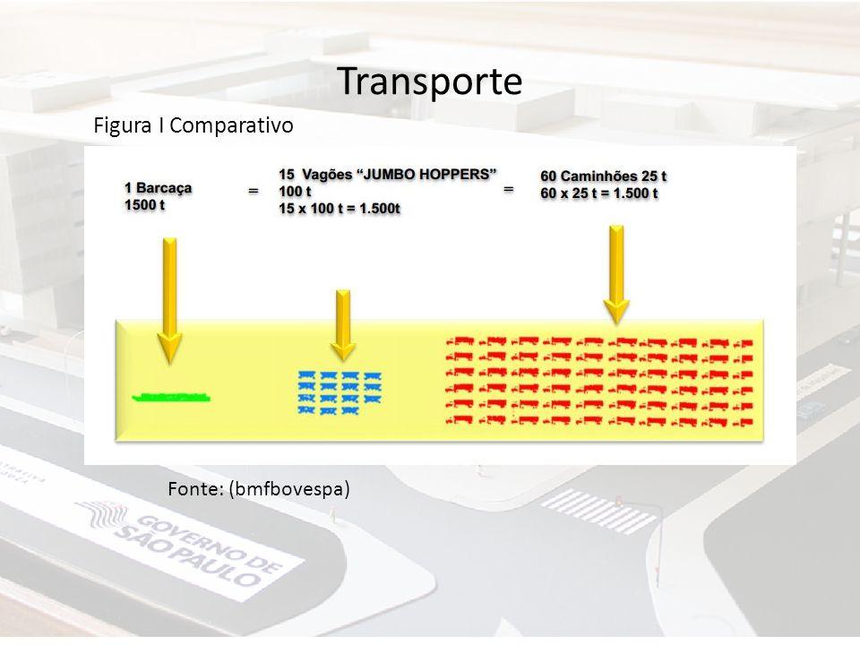Transporte Fonte: (bmfbovespa) Figura I Comparativo