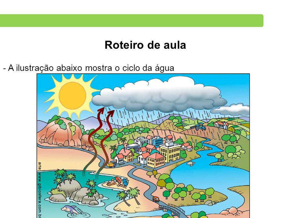 Roteiro de aula - A ilustração abaixo mostra o ciclo da água